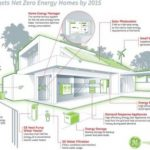 Green Gizmo Home For 30% Reduction In Energy Costs