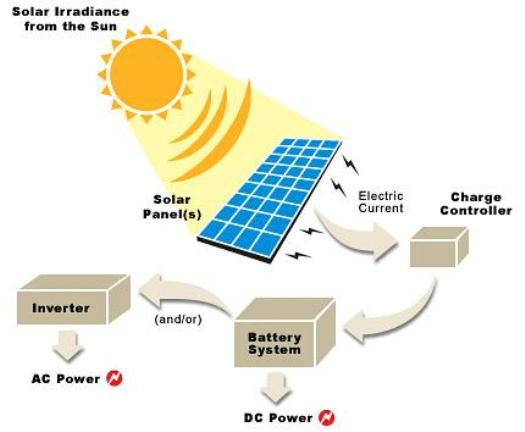 4 likewise What Is Hybrid Solar besides Solar Panel Bypass Diode In Series Circuit as well Bbfd7f5cce5c43c3611bda7445b74935 additionally Everything You Need To Know About Solar. on solar panel diagram connection info