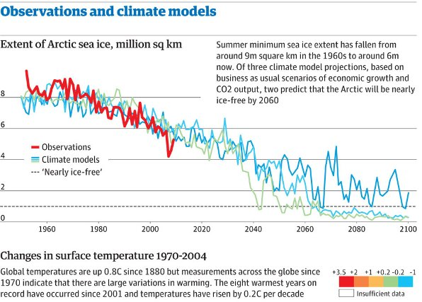climate change models