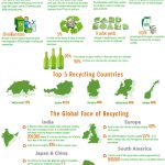 Recycling Statistics: Only Paper or Burning Issues In Our Public Conscience