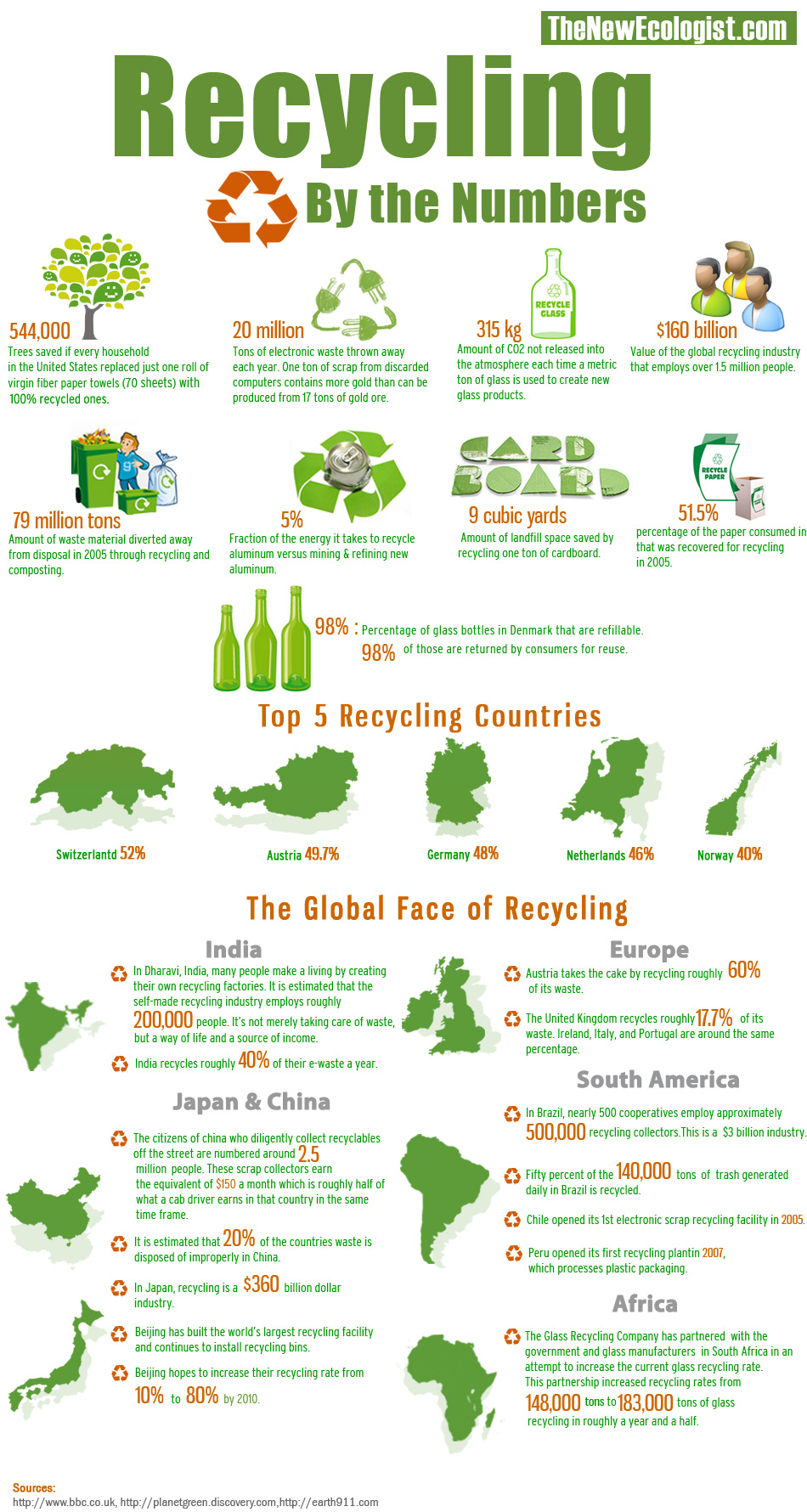 recycle essay for kids Recycling is one of the best ways for you to have a positive impact on the world in which we live recycling is important to both the natural environment and us we must act fast as the amount of waste we create is increasing all the time the amount of rubbish we create is constantly increasing because: increasing wealth.