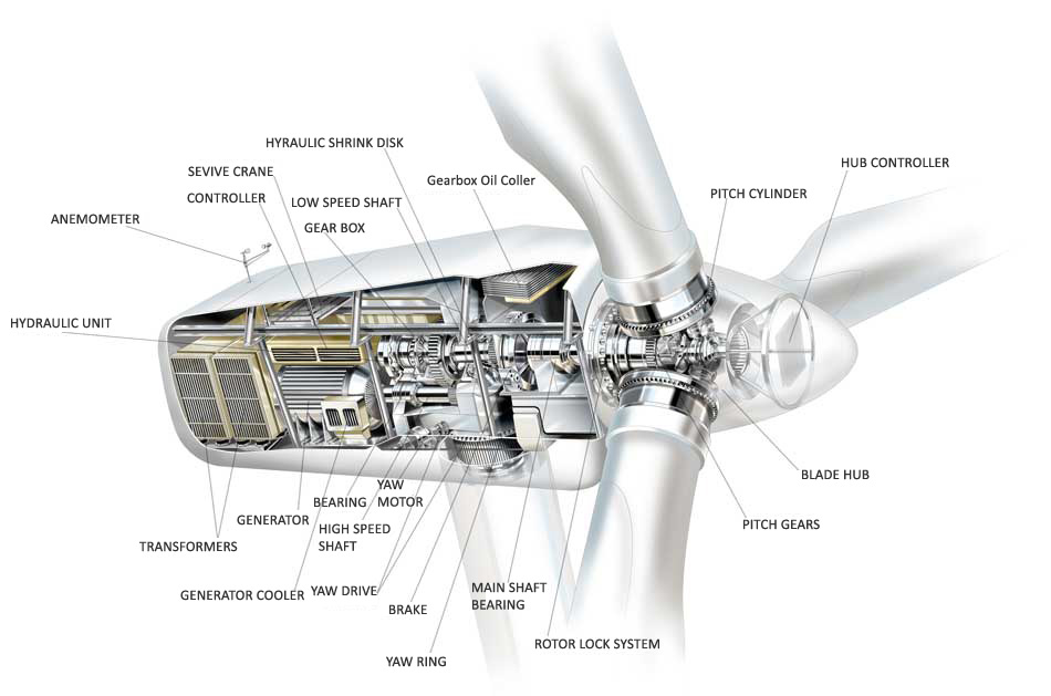 wind turbines diagram. Wind turbines diagrams