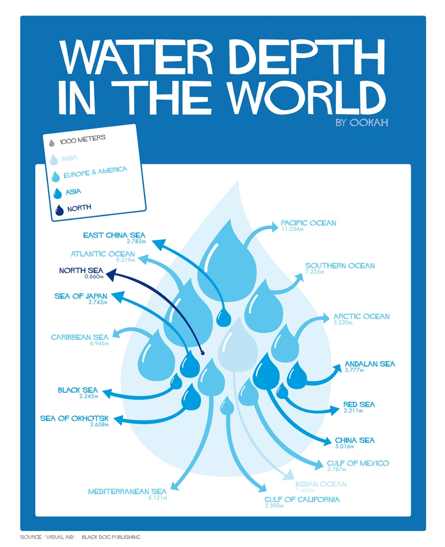 Water Related InfoGraphics - All Forums - SWMM 5 or SWMM ...