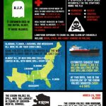 DeepWater Horizon Spill: The Disaster is Still In Progress (Infographic)