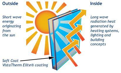 Energy saving windows green choice for anyone the new for Energy saving windows