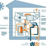 Eco Heat Pumps – The Viable Winter Solution