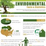 Environmental-Facts-And-Statistics